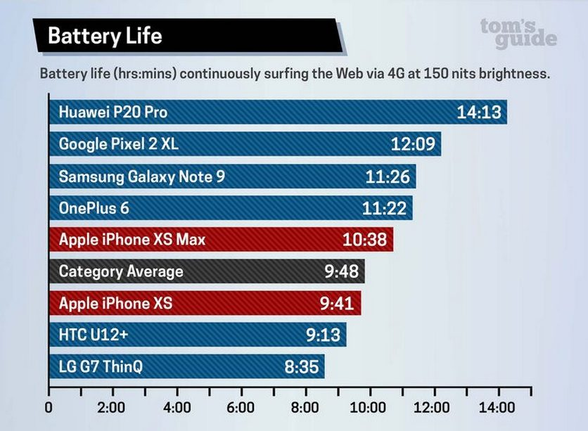 Battery life of iPhone XS/XS Max chart